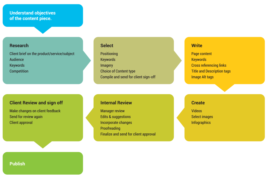 Content Creation and Review Process