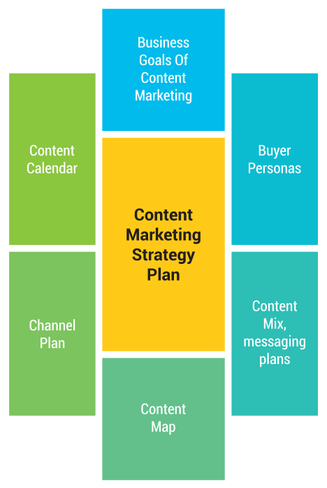 Components of the holistic Content Marketing Strategy plan
