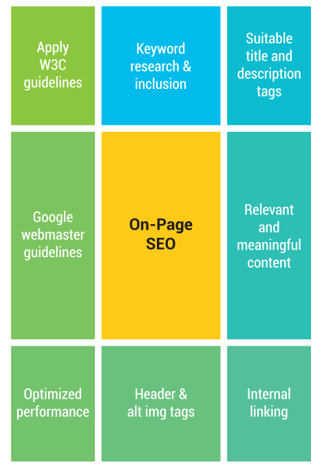 On-Page Optimization Activities
