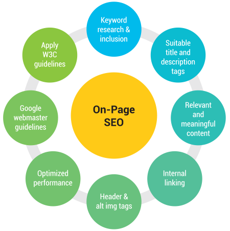 On-Page Optimization Activities