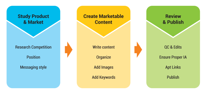 Approach to Quality Content Creation