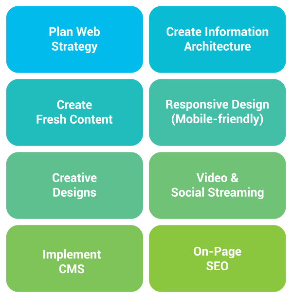 Our website redesign services include: