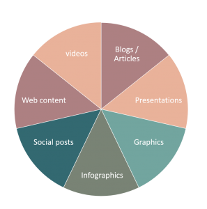 Types of Content - videos, blogs, infographics, social posts, web content, presentations, PDFs, graphics
