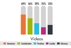 Use of video at different stages of the buying cycle.