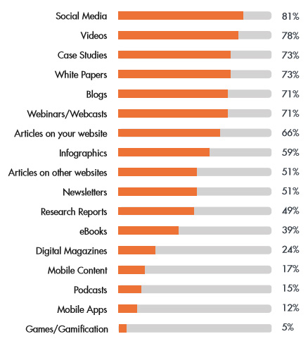 Preferred Content types for B2B marketers in 2015