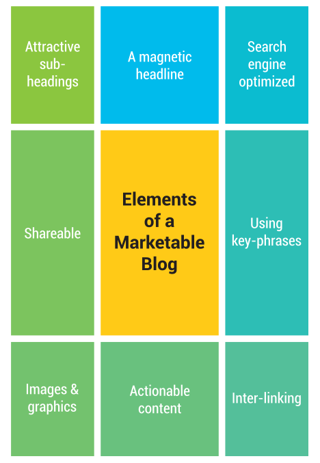 Elements of a Marketable Blog